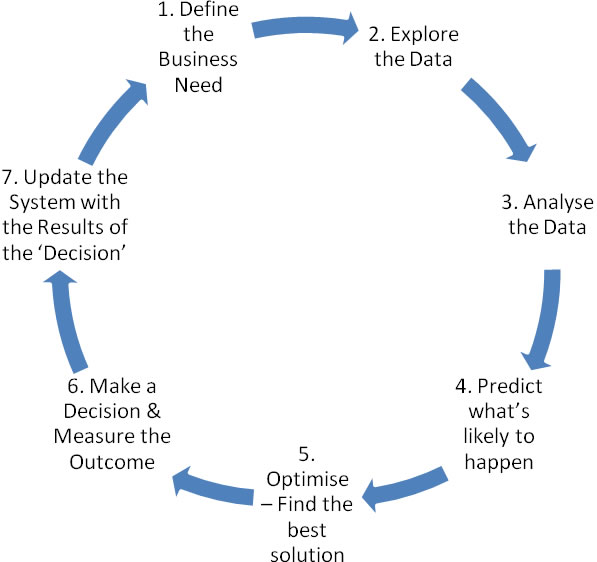 decision making model analysis 7 step decision making model Six-step decision-making model for determining nursing scope of practice this decision-making flowchart was developed by board of nursing (bon) staff to assist nurses in.