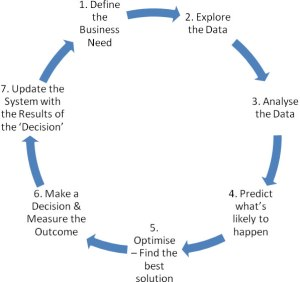 The 7-Step Business Analytics Process